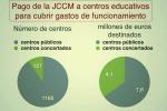 Comparativa gastos funcionamiento públicos / concertados