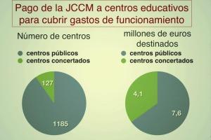 Comparativa gastos funcionamiento públicos / concertados - J.A.G.